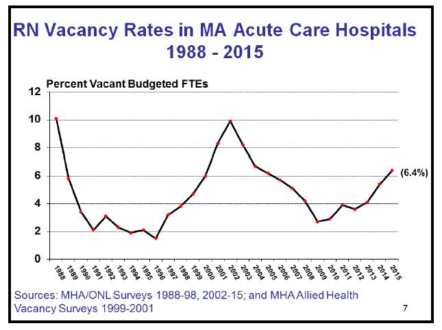 2015 Nursing Survey Graph